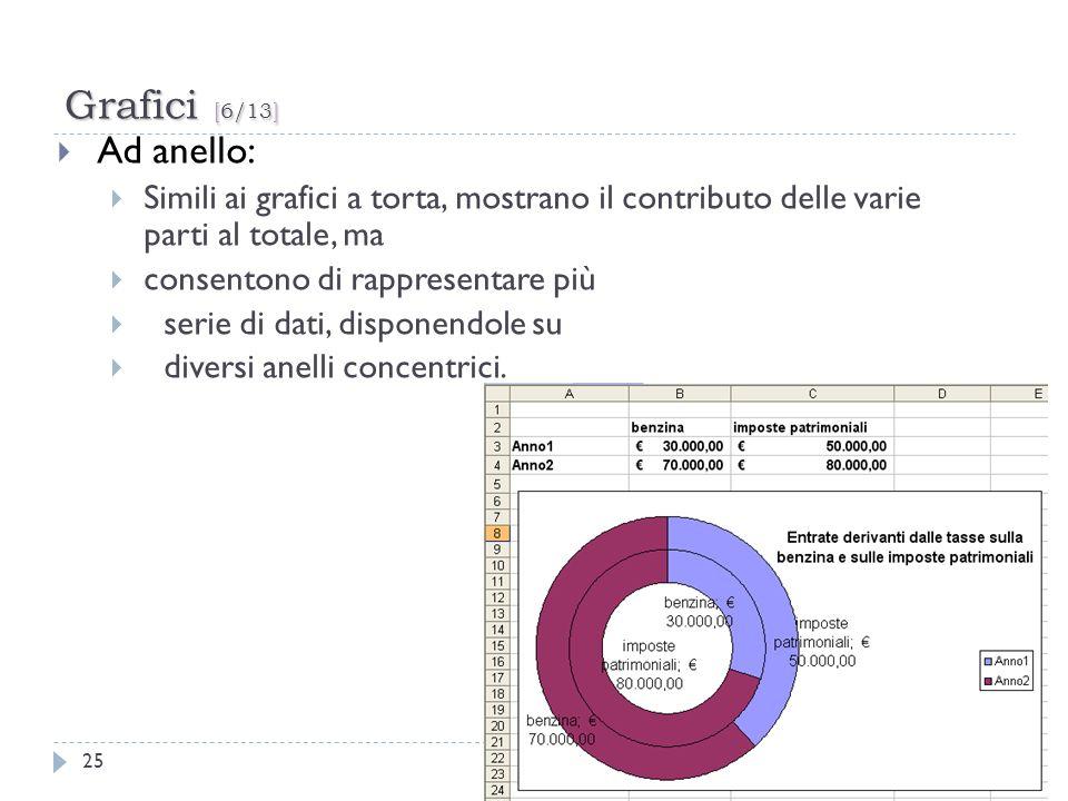 Grafici [6/13]Ad anello: Simili ai grafici a torta, mostrano il contributo delle varie parti al totale, ma.